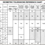 Geometric Tolerancing