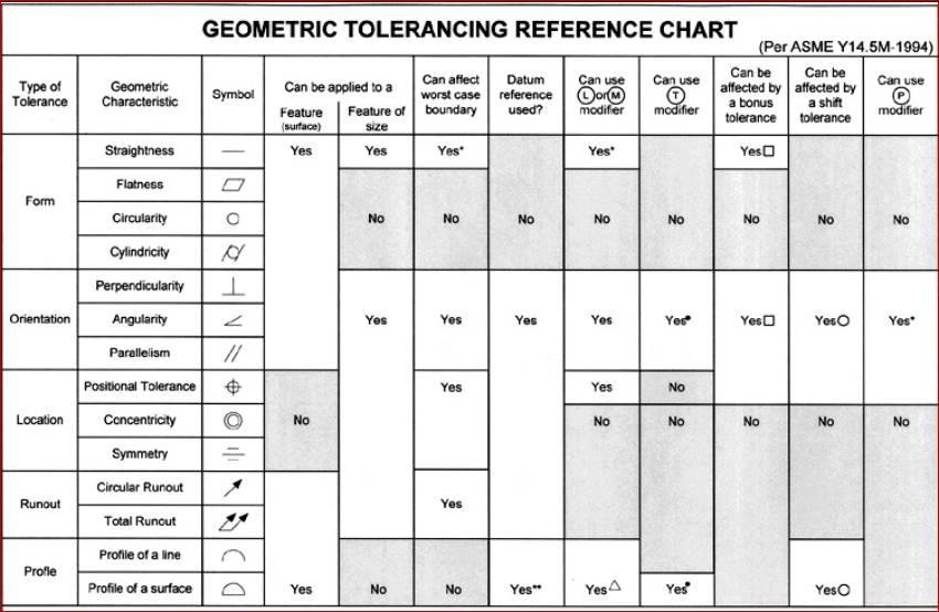Effect Of Tertiary Datum On Position Tolerance 3d Engineering